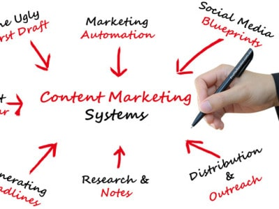 Leverage Content Writing Systems to Maximise Your Time