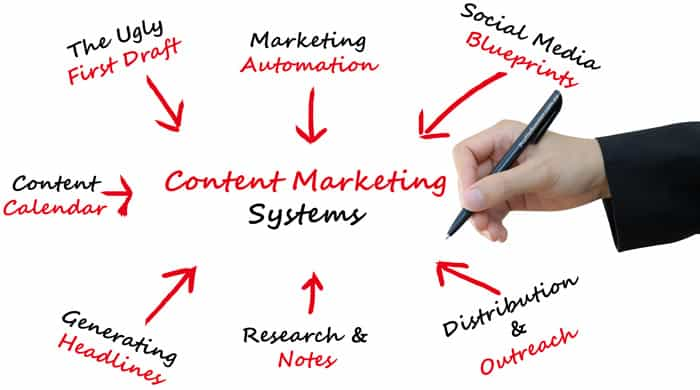Content Marketing Systems