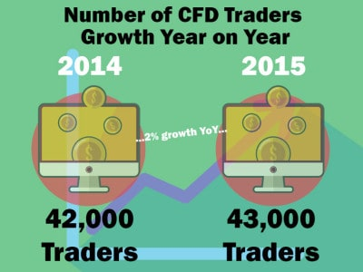 Investment Trends CFD Report Reveals the True Picture