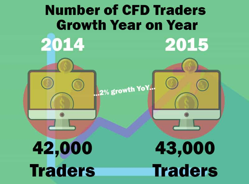 Investment Trends CFD Report