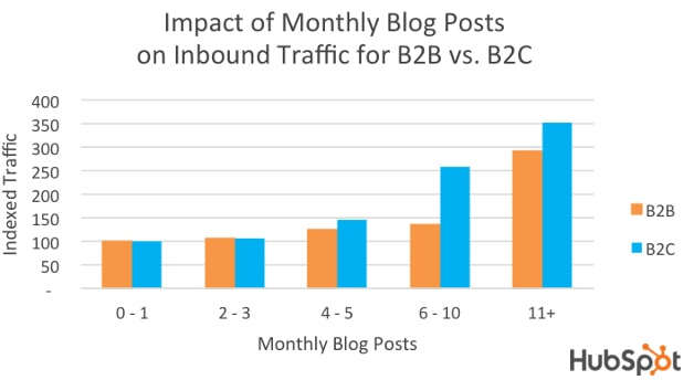 Content Frequency to Blog for SEO