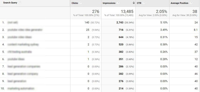 simple seo strategy rankings